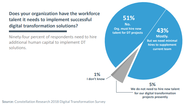 Chart: Does your organization have the workforce talent it needs to implement successful digital transformation solutions?